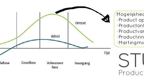 Productlevenscyclusmodel